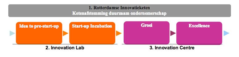 Rotterdamse innovatieketen